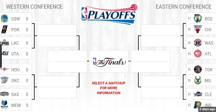 2017 NBA Playoff Predictions: East